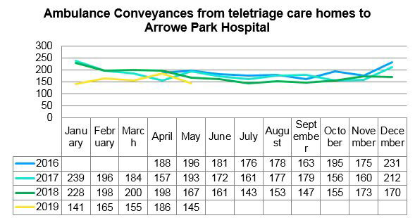 Ambulance conveyances from teletriage care home to Arrowe Park Hospital