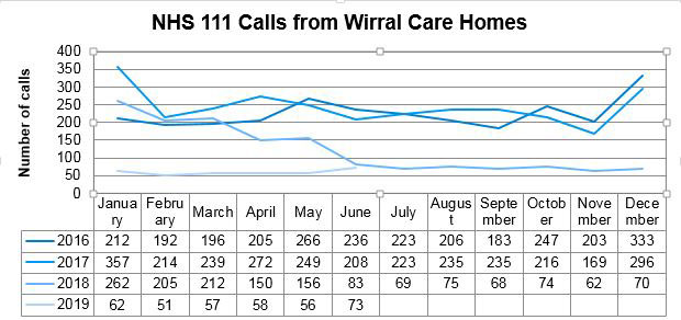 NHS 111 calls from Wirral Care Home