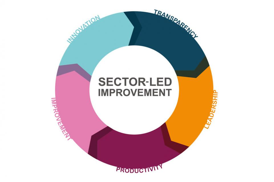 Sector-led improvement: our offer of support