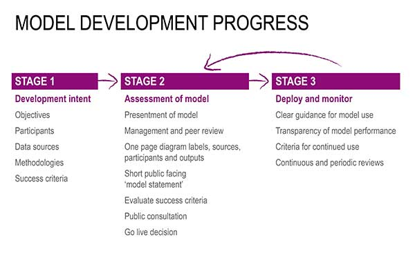 Model Development Process - 3 stages - full description in the below labelled accordion 'Model development process - full description'