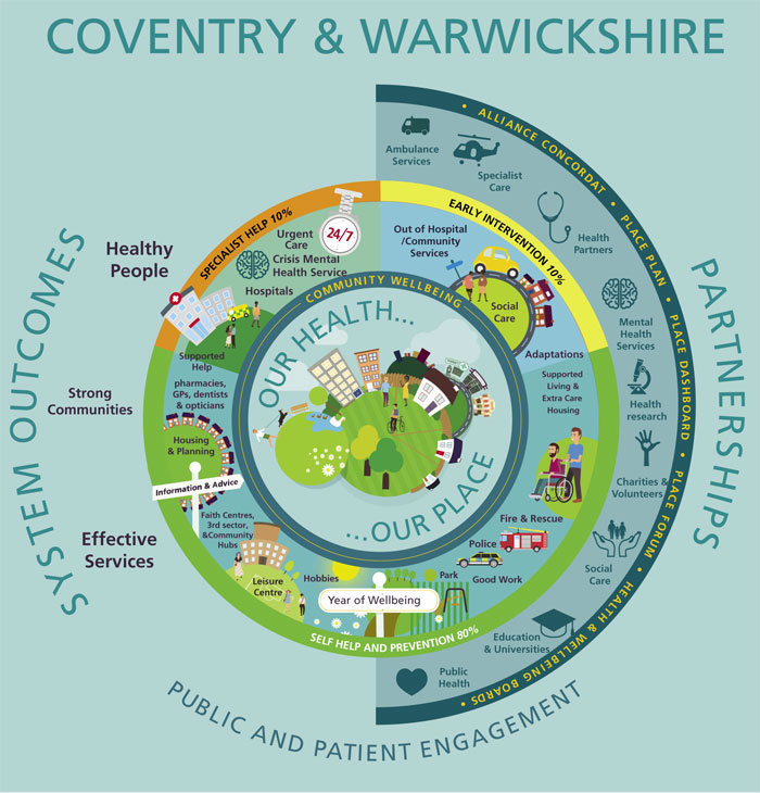 Coventry and Warwickshire Place System Design