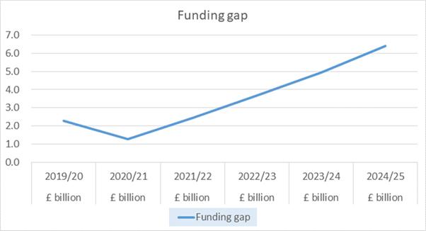 Funding gap 2019-20 to 2024-25
