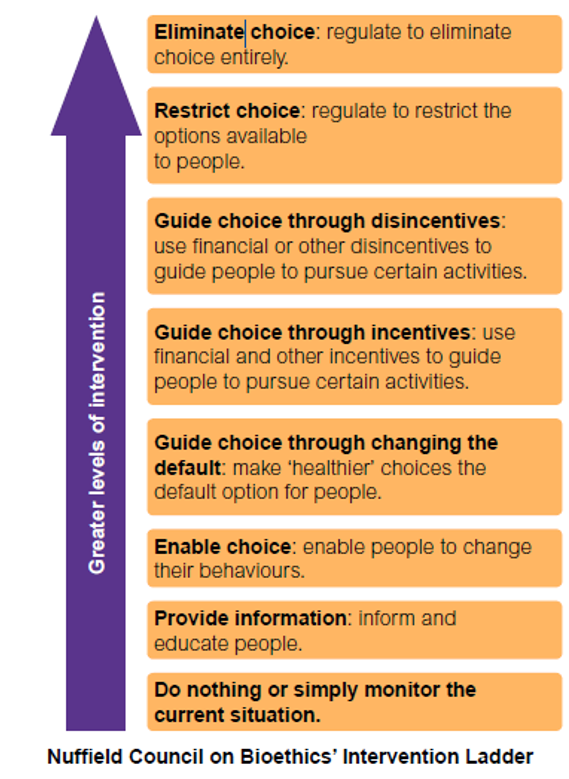 Behavioural Insights Resources And Best Practice Local